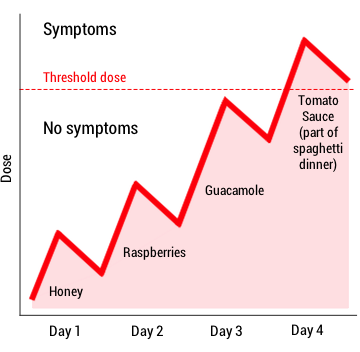 Symptoms occur when your accumulated dose exceeds the threshold dose.